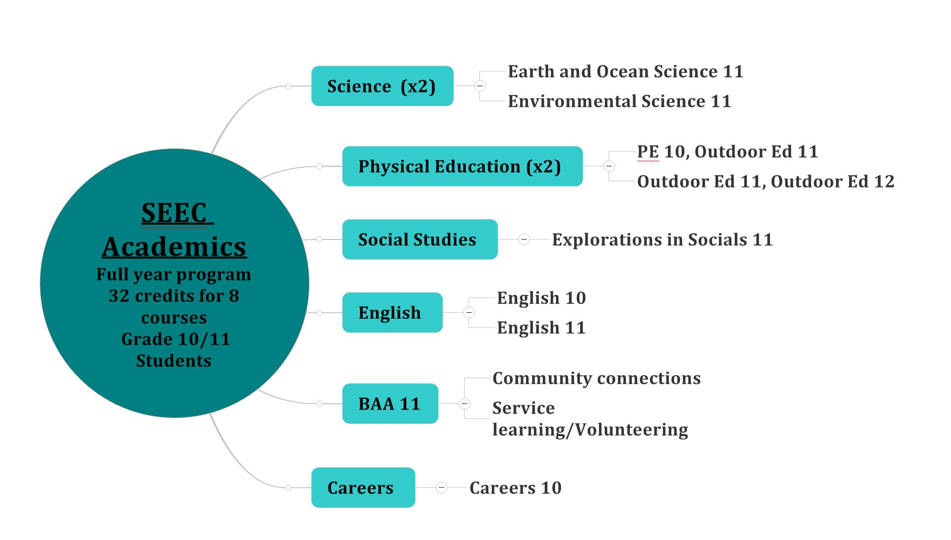 Academics – Official SEEC